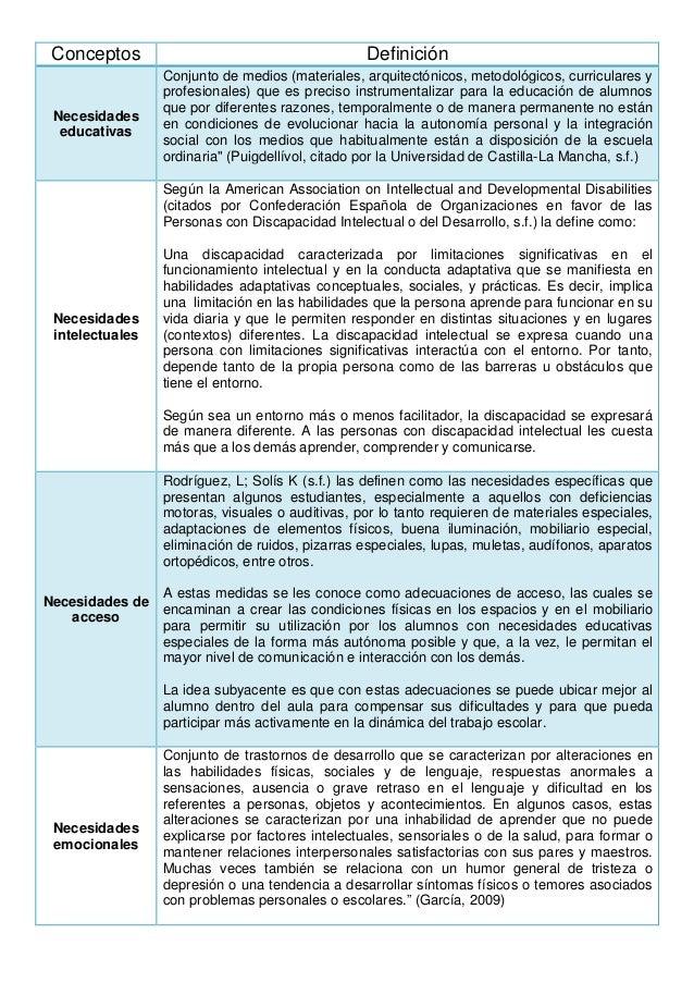 Conceptos Definición Necesidades educativas Conjunto de medios (materiales, arquitectónicos, metodológicos, curriculares y...