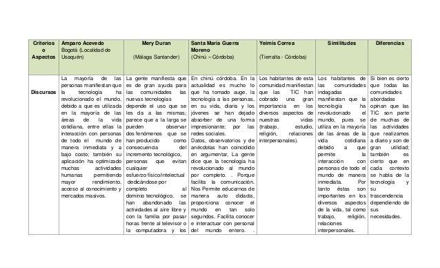 Criterios o Aspectos Amparo Acevedo Bogotá (Localidad de Usaquén) Mery Duran (Málaga Santander) Santa María Guerra Moreno ...