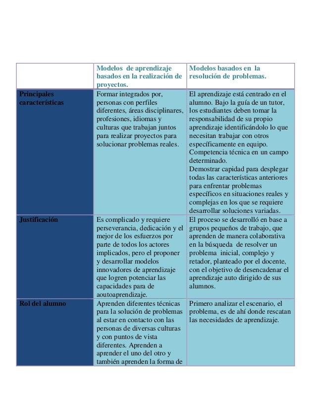 Modelos de aprendizaje basados en la realización de proyectos. Modelos basados en la resolución de problemas. Principales ...