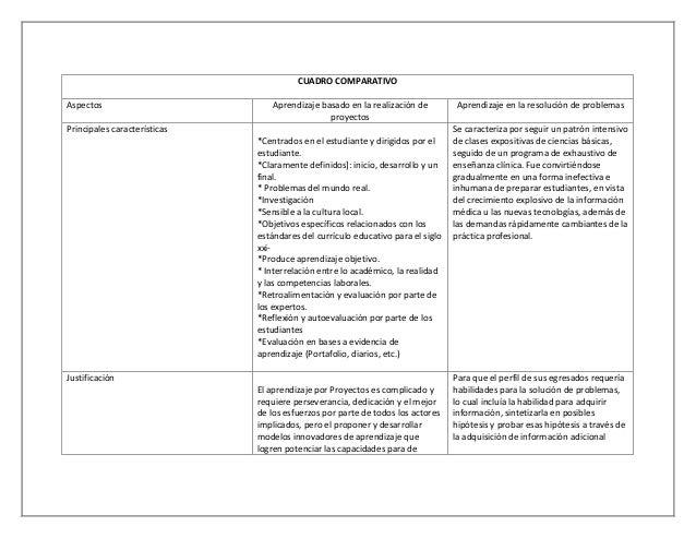 CUADRO COMPARATIVO Aspectos Aprendizaje basado en la realización de proyectos Aprendizaje en la resolución de problemas Pr...