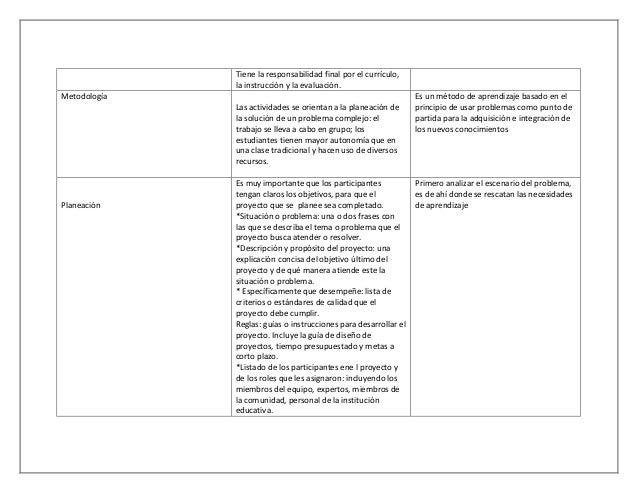 Tiene la responsabilidad final por el currículo, la instrucción y la evaluación. Metodología Las actividades se orientan a...