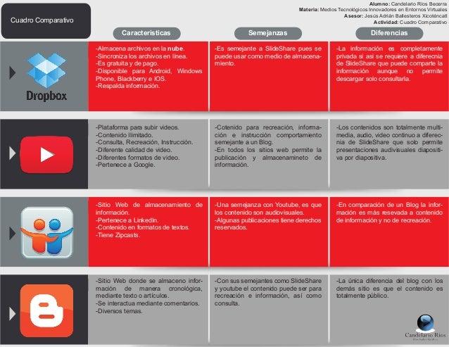 Caracteristicas Semejanzas Cuadro Comparativo Diferencias -Almacena archivos en la nube. -Sincroniza los archivos en línea...