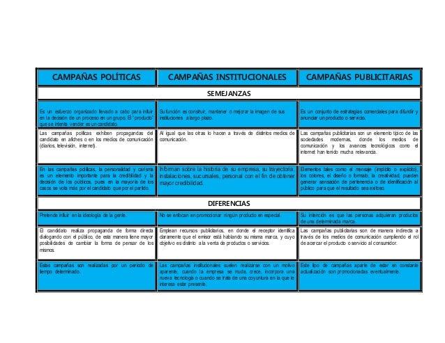 CAMPAÑAS POLÍTICAS CAMPAÑAS INSTITUCIONALES CAMPAÑAS PUBLICITARIAS  SEMEJANZAS  Es un esfuerzo organizado llevado a cabo p...
