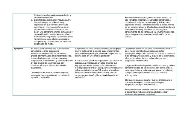 Cuadro Comparativo De Las Estrategias Cognitivas