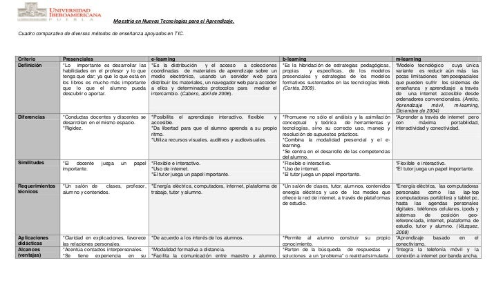 Maestría en Nuevas Tecnologías para el Aprendizaje.  Cuadro comparativo de diversos métodos de enseñanza apoyados en TIC. ...