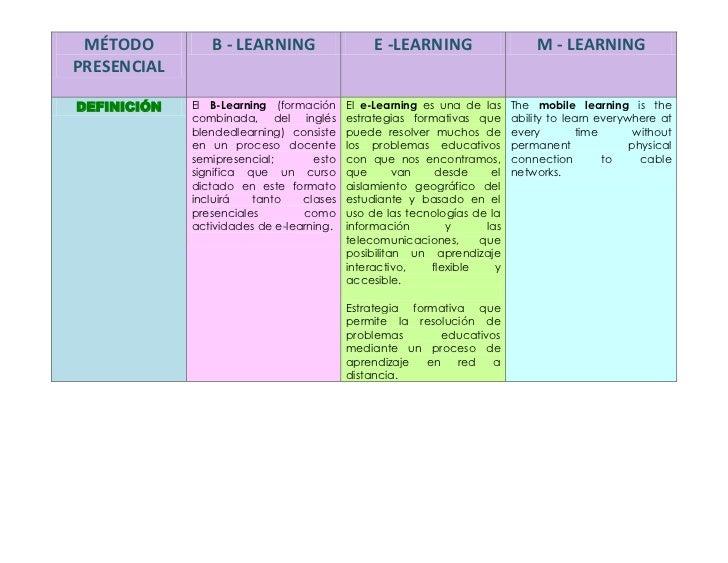 MÉTODO         B - LEARNING                   E -LEARNING                   M - LEARNINGPRESENCIALDEFINICIÓN   El B-Learni...