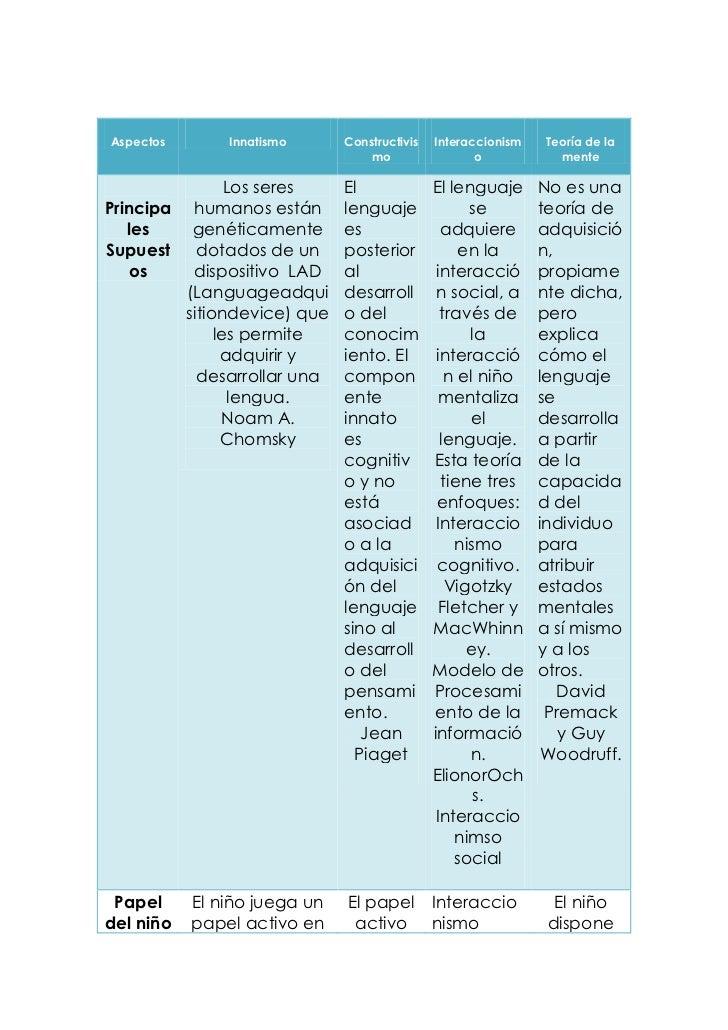 Aspectos       Innatismo      Constructivis   Interaccionism   Teoría de la                                  mo           ...