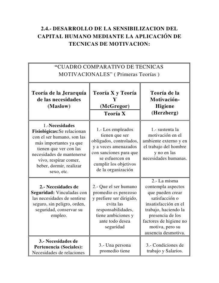 Cuadro Comparativo Correspondiente A Las Teorias De Motivacion