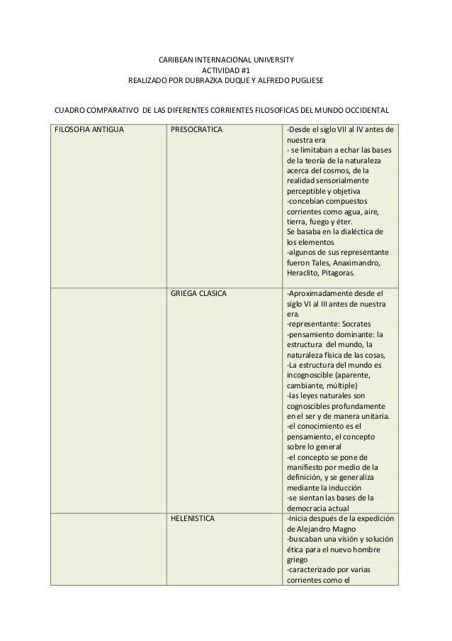 Cuadro Comparativo Corrientes Filosoficas Occidentales