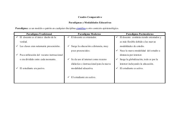 Cuadro Comparativo                                                   Paradigmas y Modalidades EducativasParadigma: es un m...