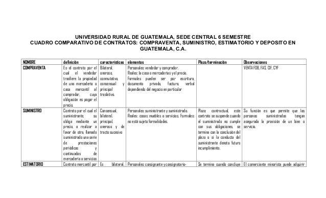 UNIVERSIDAD RURAL DE GUATEMALA, SEDE CENTRAL 6 SEMESTRE CUADRO COMPARATIVO DE CONTRATOS: COMPRAVENTA, SUMINISTRO, ESTIMATO...
