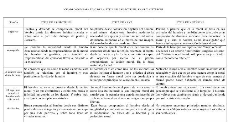 CUADRO COMPARATIVO DE LA ETICA DE ARISTOTELES, KANT Y NIETZSCHE  filósofos                 ETICA DE ARISTOTELES           ...