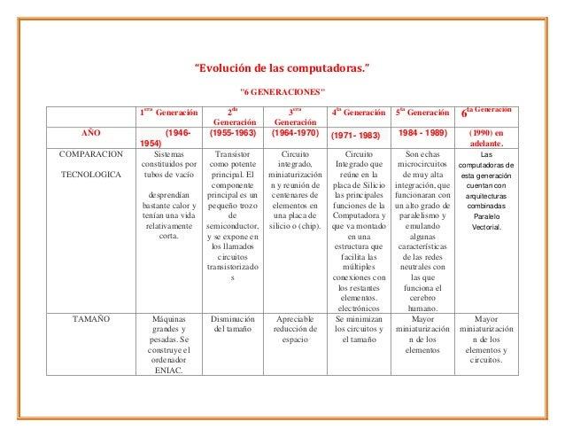 Cuadro comparativo de las generaciones de la pc for Como hacer un cuadro de areas arquitectura