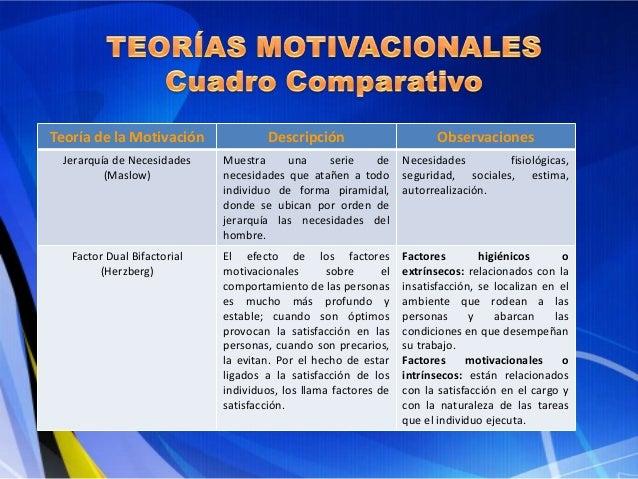 Cuadro Comparativo De Las Teorías Motivacionales 1