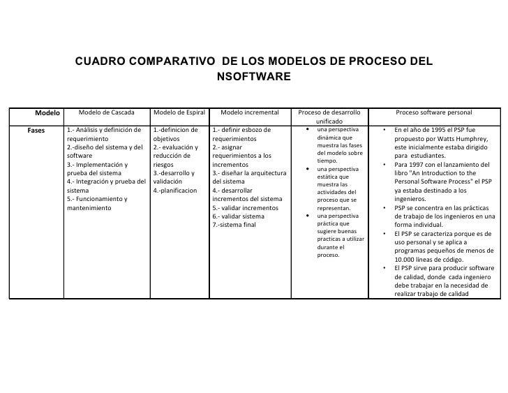 CUADRO COMPARATIVO DE LOS MODELOS DE PROCESO DEL                               NSOFTWARE  Modelo       Modelo de Cascada  ...