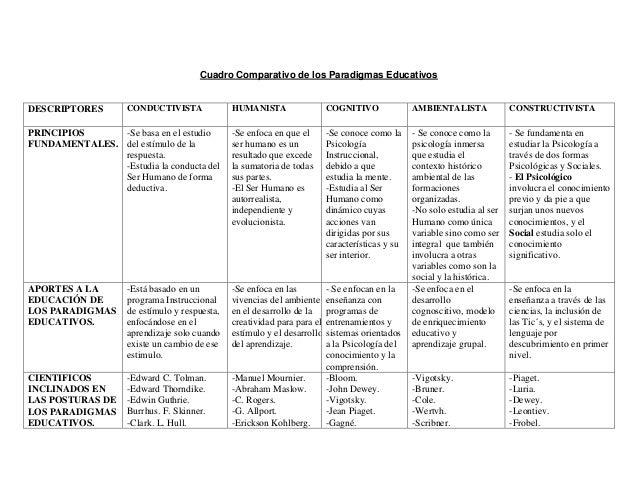 Cuadro Comparativo de los Paradigmas Educativos  DESCRIPTORES  CONDUCTIVISTA  -Se basa en el estudio PRINCIPIOS FUNDAMENTA...