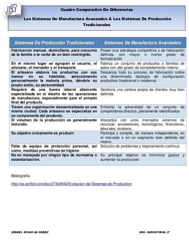 Cuadro Comparativo De Diferencias Los Sistemas De Manufactura Avanzados & Los Sistemas De Producción Tradicionales  Sistem...