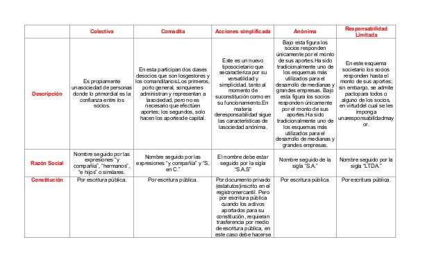 Responsabilidad                      Colectiva                     Comadita               Acciones simplificada           ...