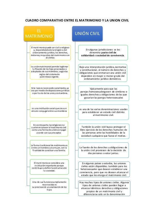 Diferencias Entre Matrimonio Romano Y Actual : Cuadro comparativo entre el matrimonio y la union civil