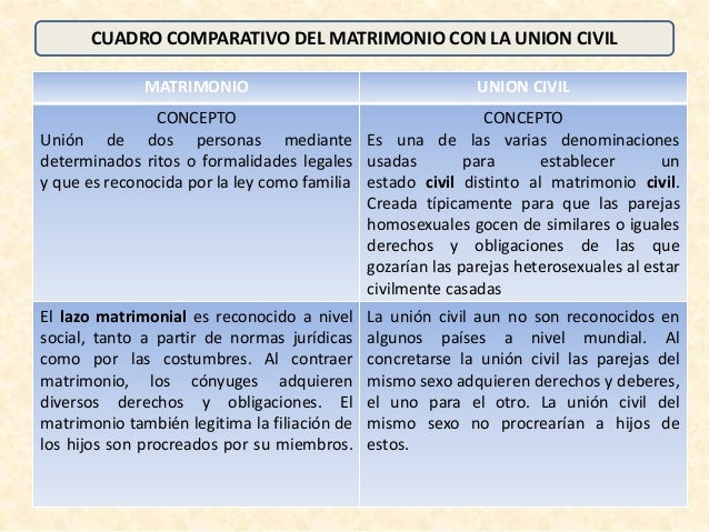 Matrimonio Romano Y Actual : Cuadro comparativo entre matrimonio y union civil