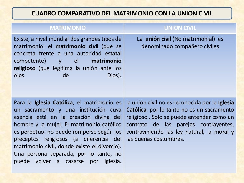 Matrimonio Uruguay Codigo Civil : Cuadro comparativo entre matrimonio y union civil