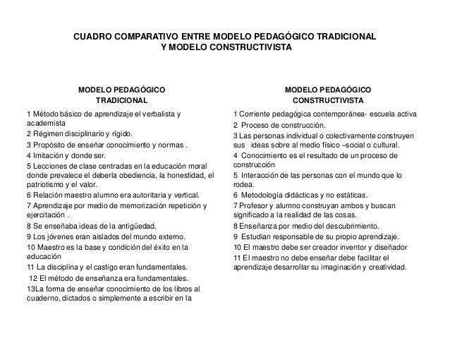 CUADRO COMPARATIVO ENTRE MODELO PEDAGÓGICO TRADICIONAL Y MODELO CONSTRUCTIVISTA MODELO PEDAGÓGICO TRADICIONAL 1 Método bás...