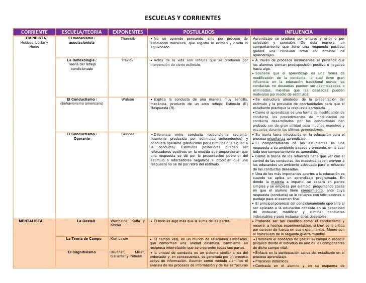 ESCUELAS Y CORRIENTESCORRIENTE         ESCUELA/TEORIA              EXPONENTES                                  POSTULADOS ...