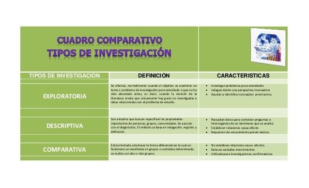 Cuadro Comparativo Tipos De Investigacion
