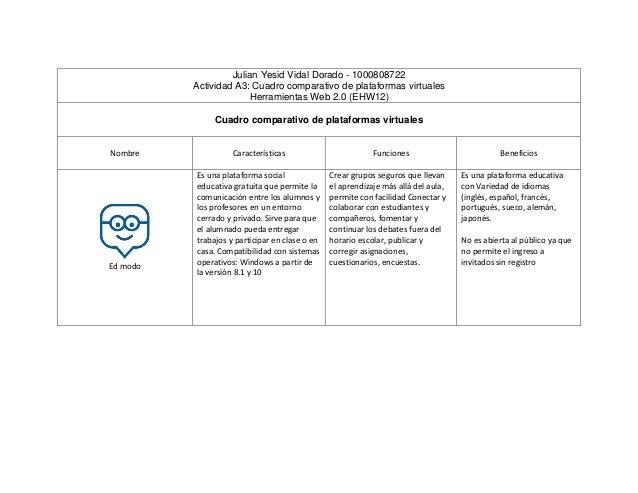 Julian Yesid Vidal Dorado - 1000808722 Actividad A3: Cuadro comparativo de plataformas virtuales Herramientas Web 2.0 (EHW...