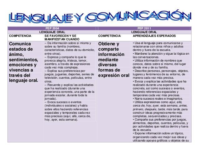 PEP 2004 PEP 2011LENGUAJE ORAL LENGUAJE ORALCOMPETENCIA SE FAVORECEN Y SEMANIFIESTAN CUANDOCOMPETENCIA APRENDIZAJES ESPERA...