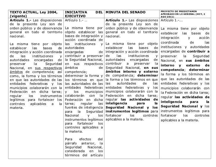 TEXTO ACTUAL, Ley 2004,             INICIATIVA         DEL MINUTA DEL SENADO                       PROYECTO DE PREDICTAMEN...