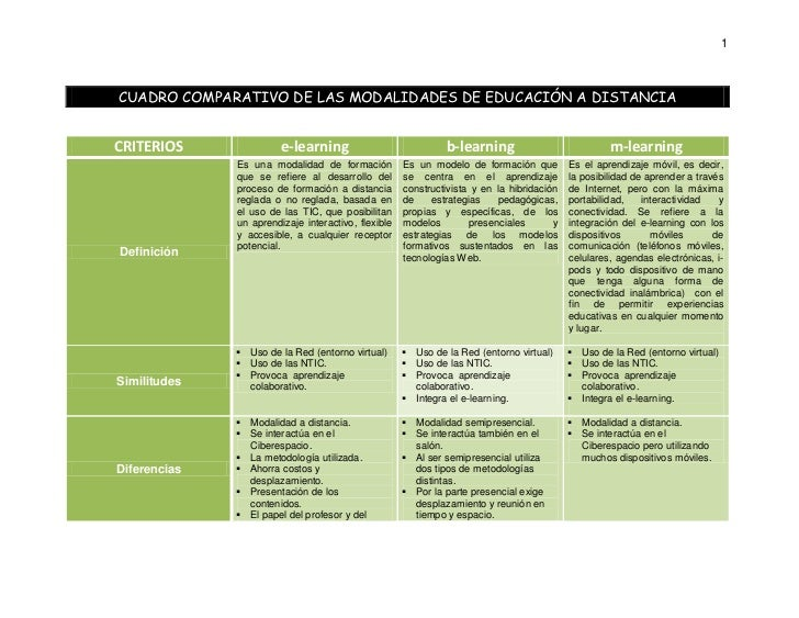 1    CUADRO COMPARATIVO DE LAS MODALIDADES DE EDUCACIÓN A DISTANCIA   CRITERIOS               e-learning                  ...
