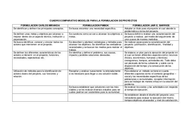 CUADRO COMPARATIVO MODELOS PARA LA FORMULACION DE PROYECTOS FORMULACION CARLOS MIRANDA FORMULACION PMBOK FORMULACION JAIR ...