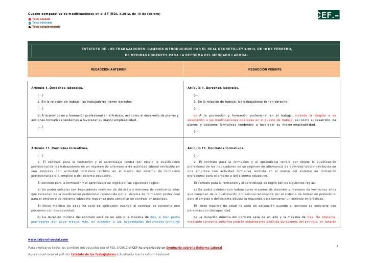 Cuadro comparativo de modificaciones en el ET (RDL 3/2012, de 10 de febrero) Texto añadido Texto eliminado Texto comple...