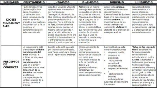 Cuadro Comparativo Religiones Del Mundo Wmch