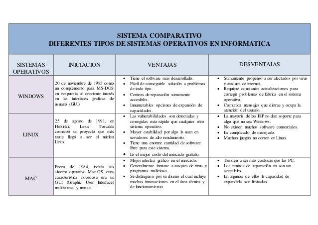Cuadro Comparativo De Los Diferentes Sistemas Operativos