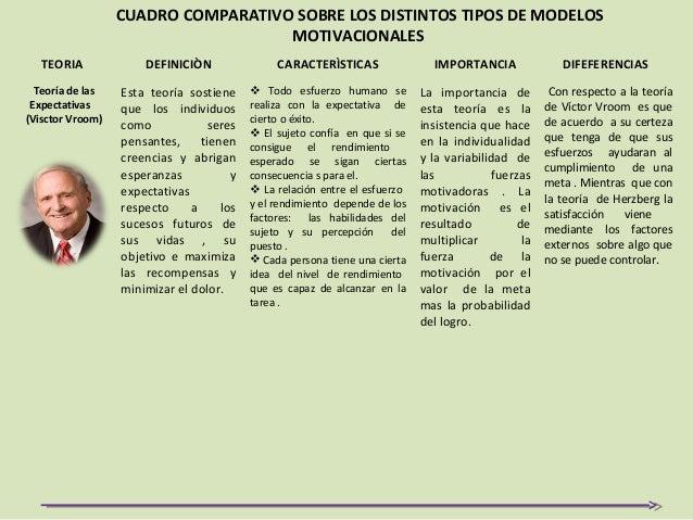 Cuadro Comparativo Sobre Los Distintos Tipos De Modelos