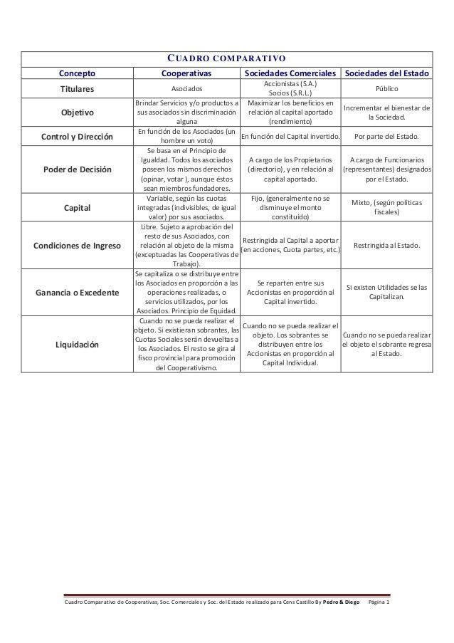 Cuadro Comparativo de Cooperativas, Soc. Comerciales y Soc. del Estado realizado para Cens Castillo By Pedro & Diego Págin...