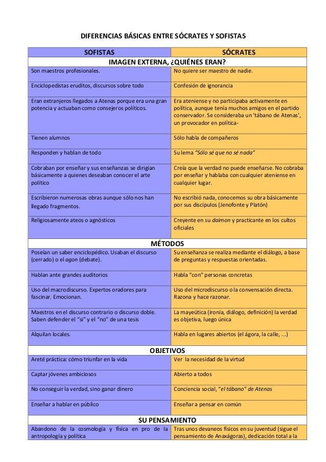 DIFERENCIAS BÁSICAS ENTRE SÓCRATES Y SOFISTAS SOFISTAS SÓCRATES IMAGEN EXTERNA, ¿QUIÉNES ERAN? Son maestros profesionales....