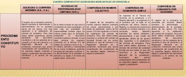 Cuadro Comparativo Sociedades Mercantiles Y Civiles
