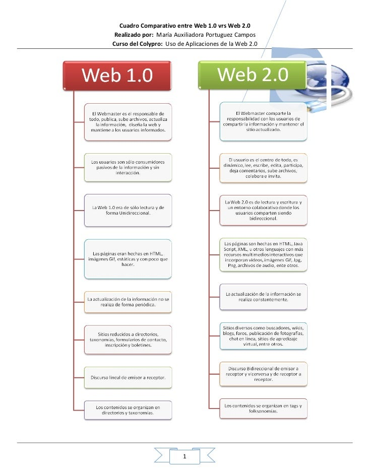 web 1 0 web 2 0 Differencebetweennet august 7, 2011.