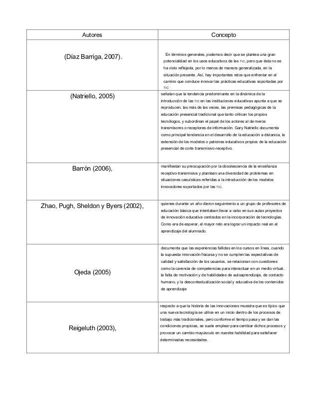 Autores Concepto(Díaz Barriga, 2007). En términos generales, podemos decir que se plantea una granpotencialidad en los uso...