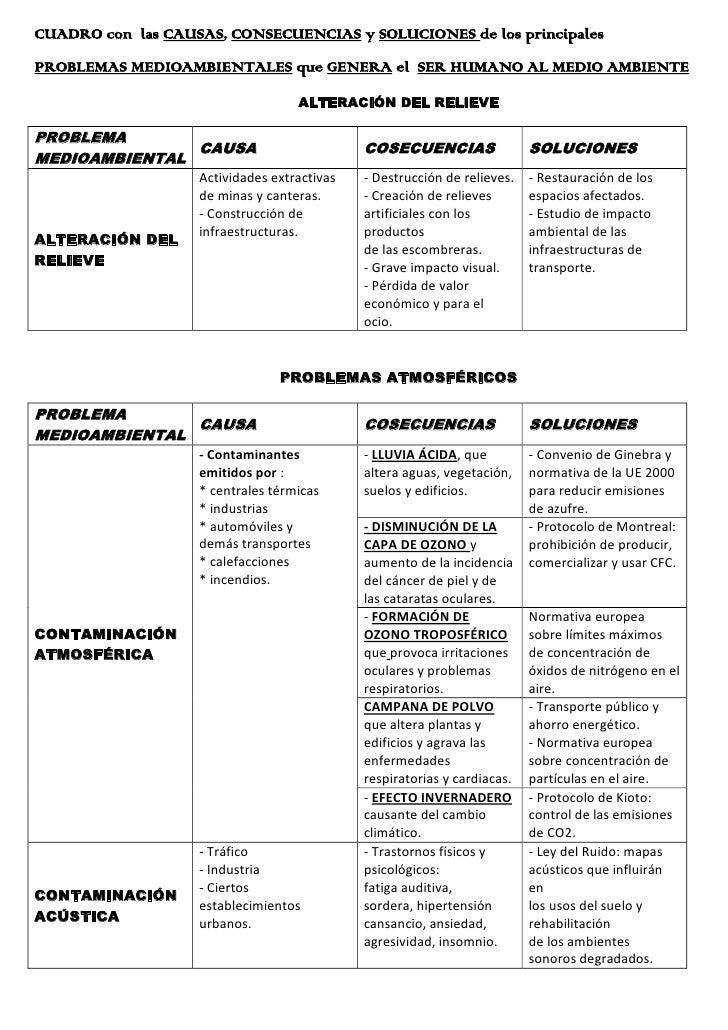 CUADRO con  las CAUSAS, CONSECUENCIAS y SOLUCIONES de los principales<br />PROBLEMAS MEDIOAMBIENTALES que GENERA el  SER H...