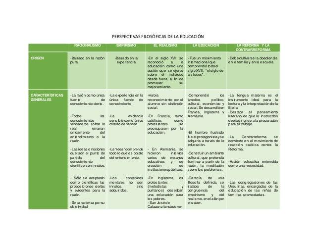 Cuadro corrientes filos ficas for Arquitectura para la educacion pdf