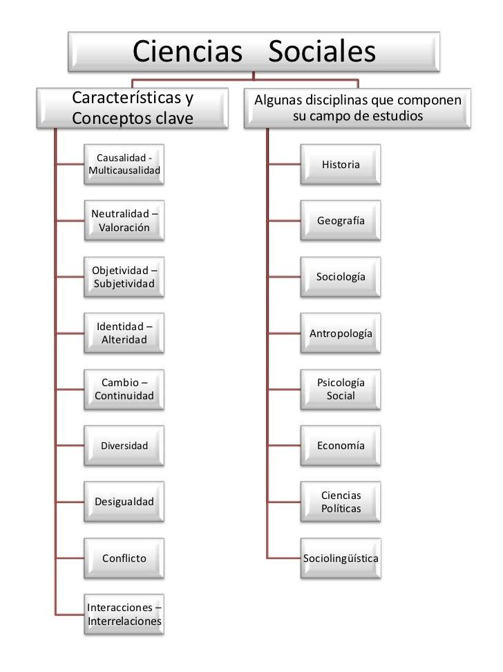 Ciencias SocialesCaracterísticas y   Algunas disciplinas que componenConceptos clave           su campo de estudios   Caus...