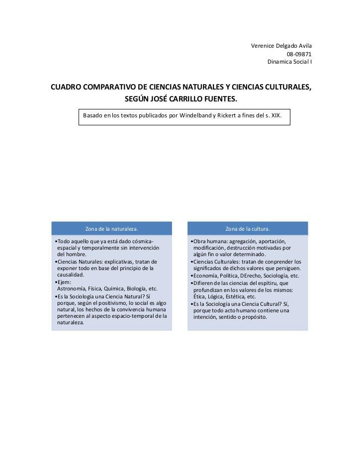 Verenice Delgado Avila<br />08-09871<br />Dinamica Social I<br />Basado en los textos publicados por Windelband y Rickert ...