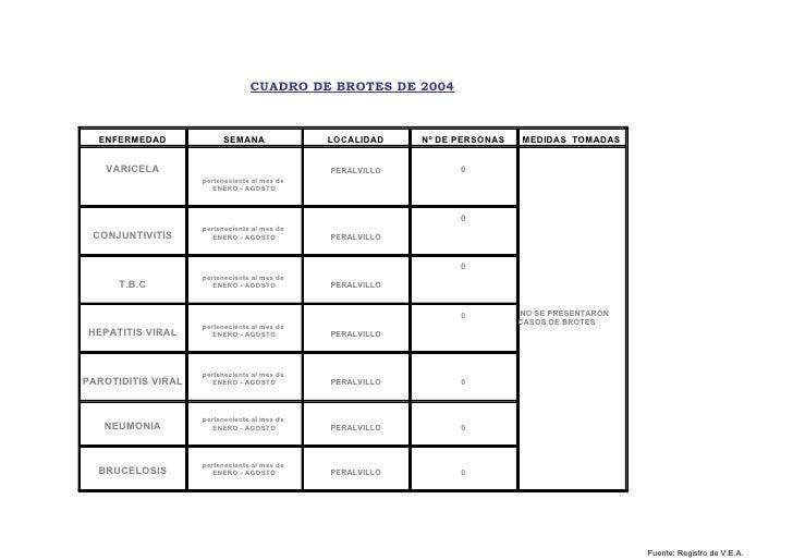 CUADRO DE BROTES DE 2004      ENFERMEDAD             SEMANA               LOCALIDAD    Nº DE PERSONAS   MEDIDAS TOMADAS   ...