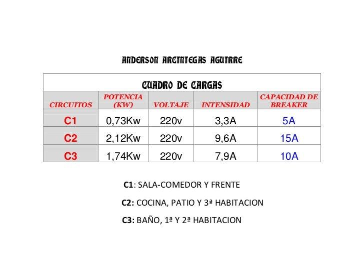 ANDERSON ARCINIEGAS AGUIRRE                     CUADRO DE CARGAS            POTENCIA                           CAPACIDAD D...