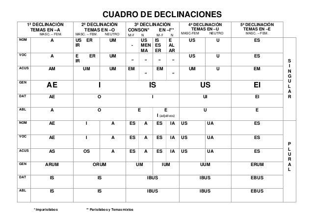 DECLINACIONES LATINAS TABLA PDF