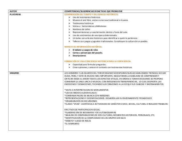 AUTOR COMPETENCIAS/SUGERENCIAS DIDACTICAS QUE PROMUEVEPLUCKROSE COMPRENSIÓN DEL TIEMPO Y DEL ESPACIO HISTÓRICOS. Uso de t...